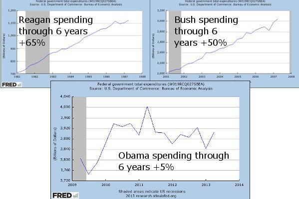 Spending of Presidents